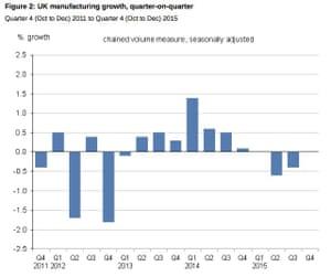 UK GDP data