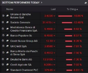 The worst performing European bank shares today
