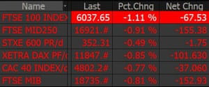 Europe's main stock markets have pared some losses.