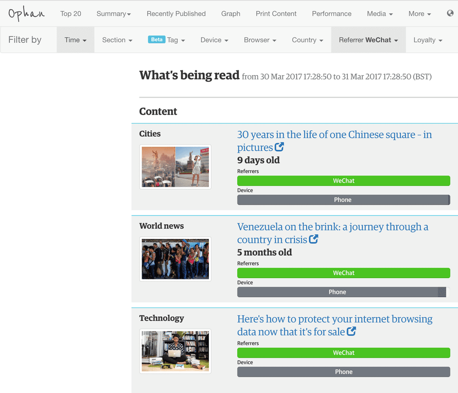 Screenshot of Ophan - Guardian analytic tools showing what is being read on WeChat