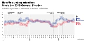 Ipsos MORI polling