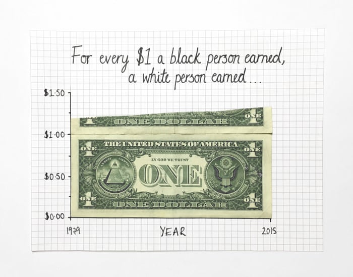 The pay gap between black and white Americans has widened.
