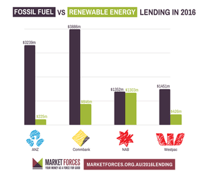 Lending data graph illustrating loans for renewable and fossil fuel energy projects from Australia's big four banks in 2016.