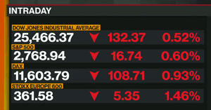 Wall Street has extended yesterday's losses in early trading