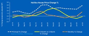 """Halifax data showed a """"surprising"""" strong increase in house prices."""