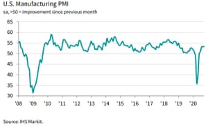 US factory PMI