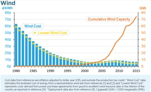 Wind cost and cumulative installed capacity in the USA.