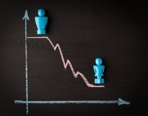 A chalkboard line graph featuring male and female figurines demonstrates the gender pay gap