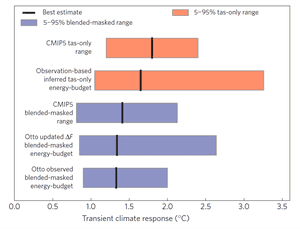 Like-with-like comparisons of transient climate response estimates between models and observations. In the upper two bars, the observed estimates are adjusted to match the method used for the models. In the lower three bars the model outputs are treated in the same way as the observations.