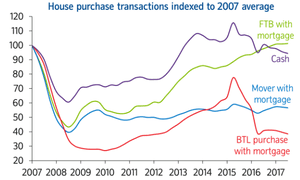 House sales cash vs mortgage