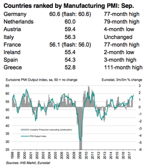 Eurozone PMI