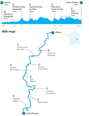 Stage eight, Saturday 13 July, Mâcon – Saint Étienne, 200km