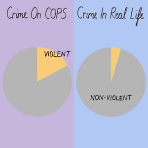 Violent crimes on Cops v real life.