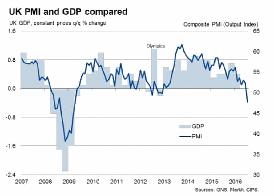 UK PMIs and GDP