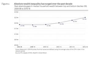 UK wealth inequality