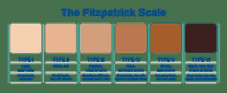 La scala Fitzpatrick dei fototipi della pelle