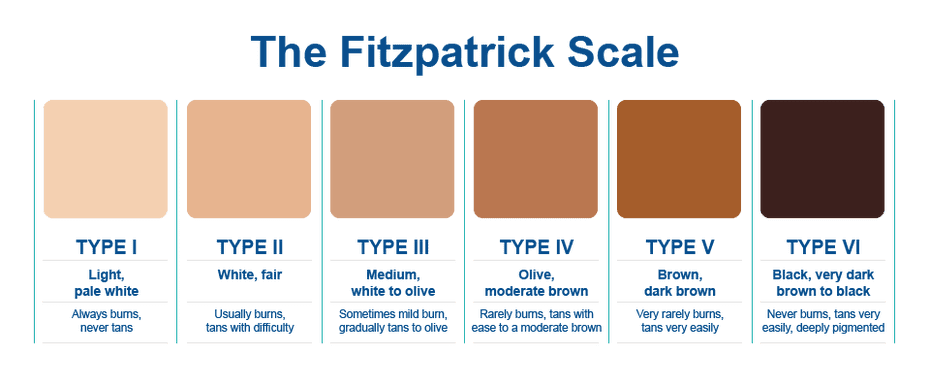 The Fitzpatrick scale of skin phototypes