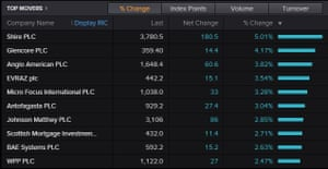 The top risers on the FTSE 100 today