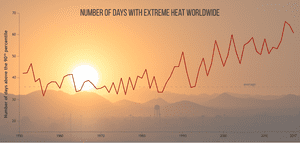 Number of hot days each year since 1950, relative to the 1961-1990 baseline.