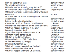 Brexit Unknowns