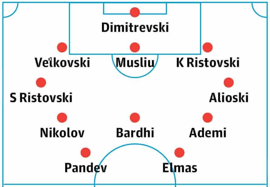 North Macedonia's probable lineup