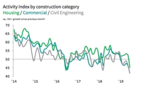 UK construction PMI by sector