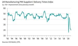 UK PMI, May 2021, supply chain