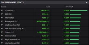 The top risers on the FTSE 100 tonight