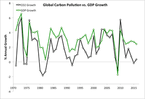 Annual global carbon dioxide and gross domestic product growth. Data from the EU Joint Research Centre and World Bank.