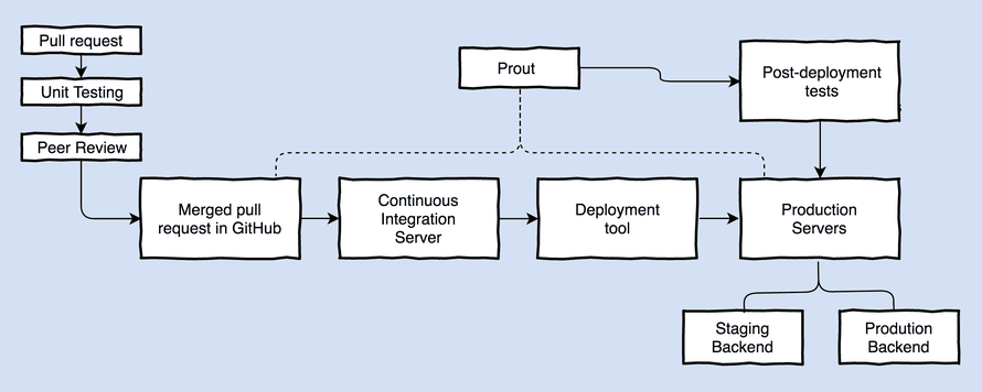 Membership and Subscriptions deployment pipeline
