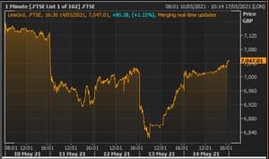 The FTSE 100 , 10th-14th May 2021