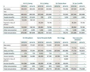 BoE Annual report 2016