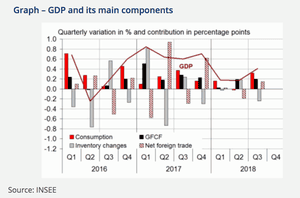 French GDP in detail