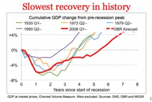 UK GDP since the financial crisis