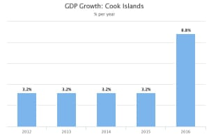 Chart from the Asian Development Bank showing GDP growth for the Cook Islands.