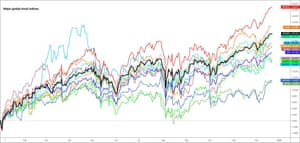 Global stock markets this year