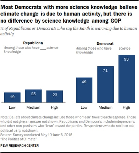 Acceptance of human-caused global warming broken down by political affiliation and general science knowledge.