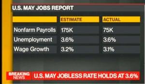 US jobs report