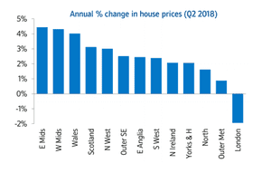 Nationwide house prices by region