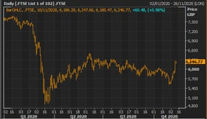 The FTSE 100 this year