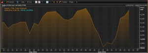 The FTSE 100 over the last six weeks