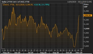 The FTSE 100's closing levels over the last 6 months