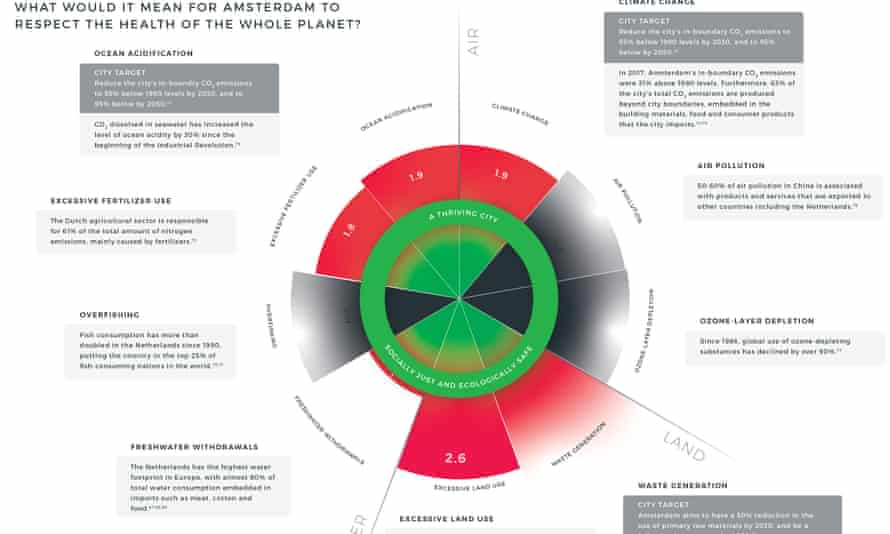 The Amsterdam city portrait was created by Doughnut Economics Action Lab, in collaboration with Biomimicry 3.8, Circle Economy, and C40.