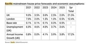 Savills house price forecasts 2021-2025
