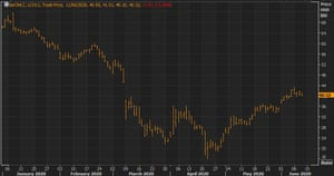 Brent crude oil futures prices have risen in recent weeks, but demand fears persist.
