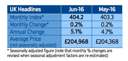 Figures from the Nationwide house price index.