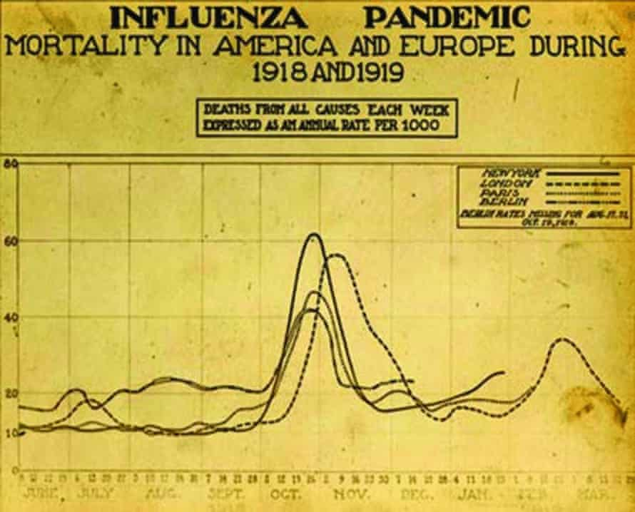 A scientific graph from the 1918 Spanish flu pandemic showing mortality in the US and Europe