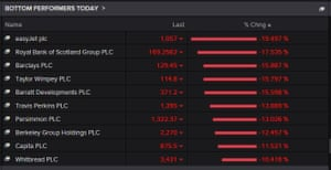 The biggest fallers on the FTSE 100 this morning