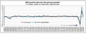 PIB de la zone euro jusqu'au T4 2020