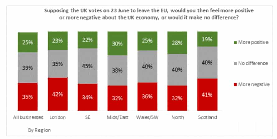 Views on Brexit by region.